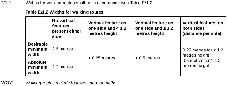 Widths for walking routes shall be in accordance with Table E/1.2.
