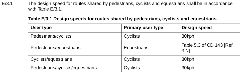 Highways England NMU design speeds