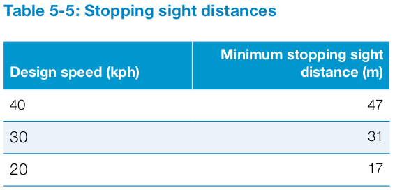 Visibility distances from LTN1/20